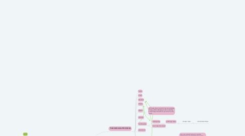 Mind Map: 3440:001--Cohort 2--Scientific Method & Design