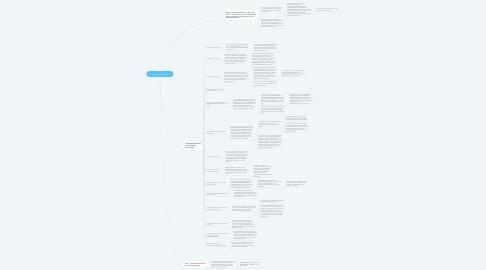 Mind Map: Ik als godsdienstleeraar