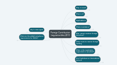 Mind Map: Foreign Contribution (regulation)Act,2010