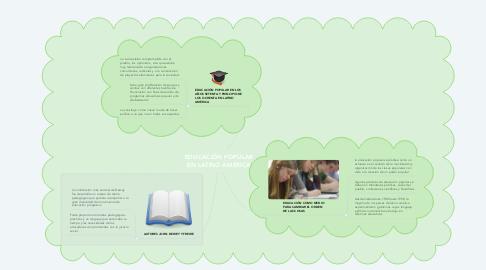 Mind Map: EDUCACIÓN POPULAR EN LATINO AMÉRICA