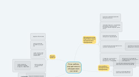 Mind Map: План работы методического объединения учителей