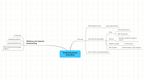 Mind Map: Facilitating learner information