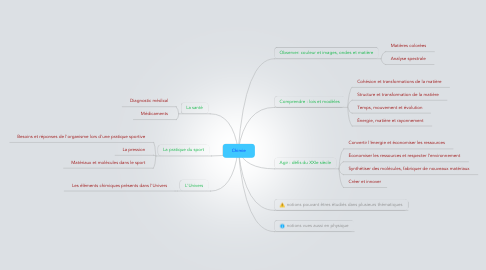Mind Map: Chimie