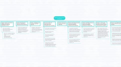 Mind Map: Sistema institucional de evaluación