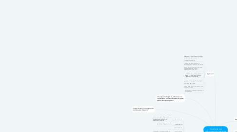 Mind Map: политика как общественное явление