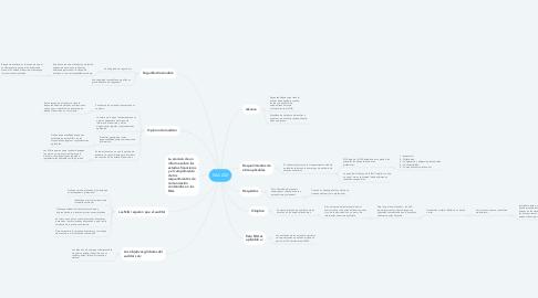 Mind Map: NIA 200