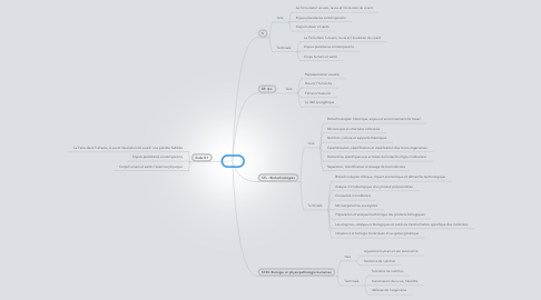 Mind Map: SVT