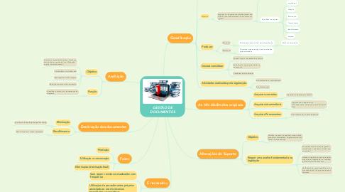 Mind Map: GESTÃO DE DOCUMENTOS