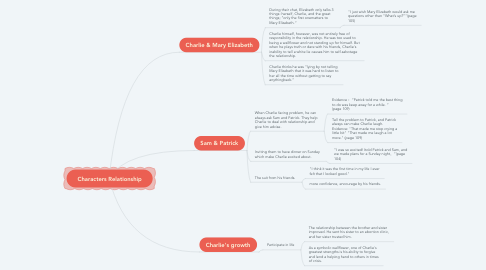 Mind Map: Characters Relationship