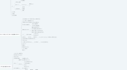 Mind Map: mytimeコピー案発散