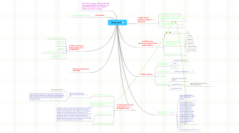 Mind Map: Drug Levels