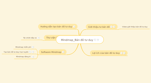 Mind Map: Mindmap_Bản đồ tư duy
