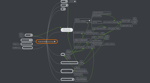 Mind Map: Projet de Web sémantique