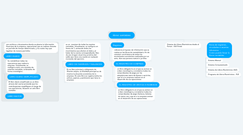 Mind Map: libros contables