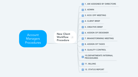 Mind Map: Account Managers Procedures