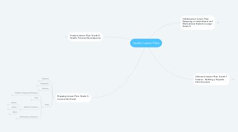 Mind Map: Jayde's Lesson Plans