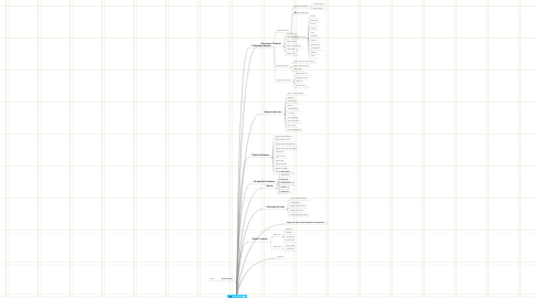 Mind Map: Skype's Products