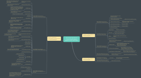 Mind Map: Fern Creek High School Communication Matrix (Based on 2017-2018 CSIP)