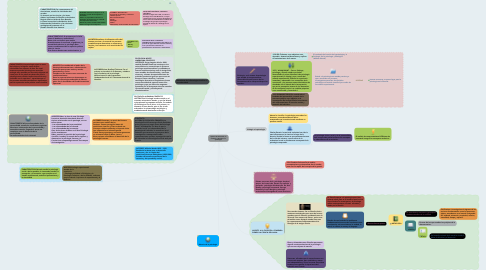Mind Map: Aportes de la filosofía, la fisiología y biología a la psicología
