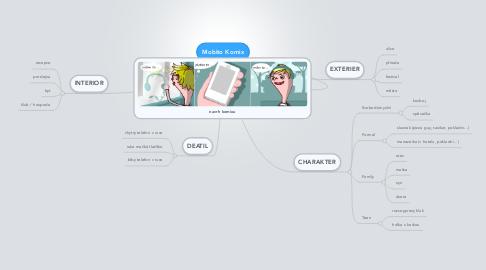 Mind Map: Mobito Komix