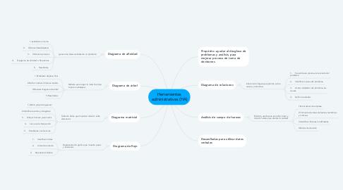 Mind Map: Actividad 11