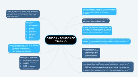 Mind Map: GRUPOS Y EQUIPOS DE TRABAJO