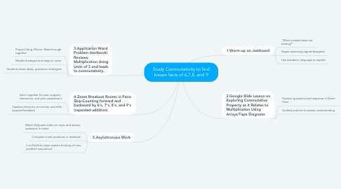 Mind Map: Study Commutativity to find known facts of 6,7,8, and 9