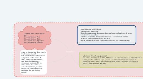 Mind Map: Amorfino