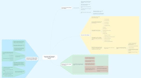 Mind Map: Perumusan dan Penetapan Pancasila Sebagai Dasar Negara
