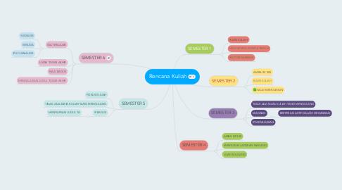 Mind Map: Rencana Kuliah