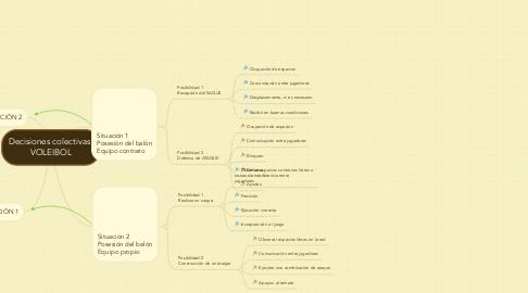 Mind Map: Decisiones colectivas. VOLEIBOL