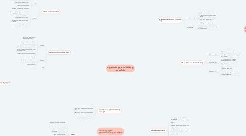 Mind Map: organisatie gezondheidzorg en welzijn