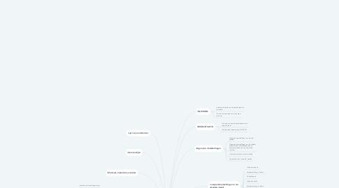 Mind Map: Onderdelen leerplan geschiedenis 2de graad ASP
