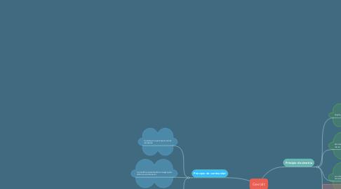 Mind Map: Gestalt