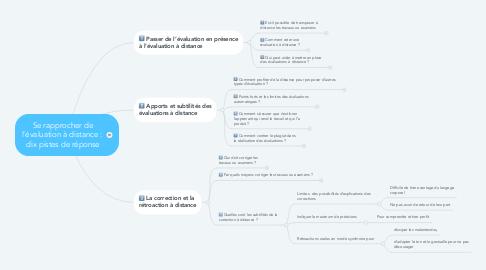 Mind Map: Se rapprocher de l'évaluation à distance :  dix pistes de réponse