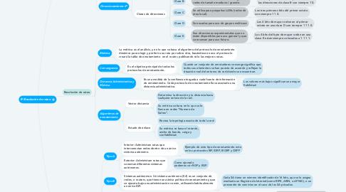 Mind Map: IP/Resolución de ruteo.