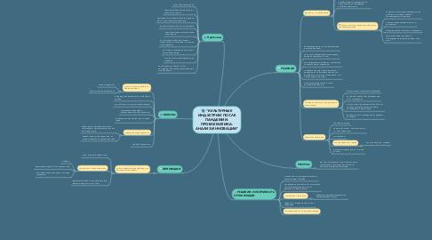 "Mind Map: ""КУЛЬТУРНЫЕ ИНДУСТРИИ ПОСЛЕ ПАНДЕМИИ. ПРОБЛЕМАТИКА. АНАЛИЗ.ИННОВАЦИИ"""