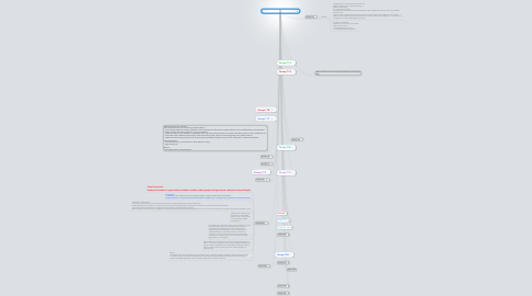 Mind Map: COMM391 Section 921 Phase 1