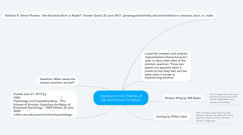 Mind Map: Literature in Life-Themes of Life and Human Condition