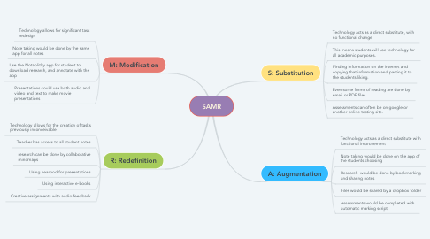 Mind Map: SAMR