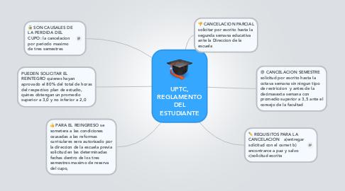 Mind Map: UPTC, REGLAMENTO DEL ESTUDIANTE