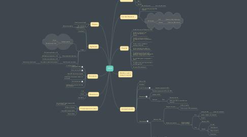 Mind Map: OKR