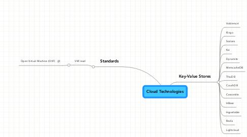 Mind Map: Cloud Technologies