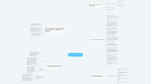 Mind Map: derechos y obligaciones