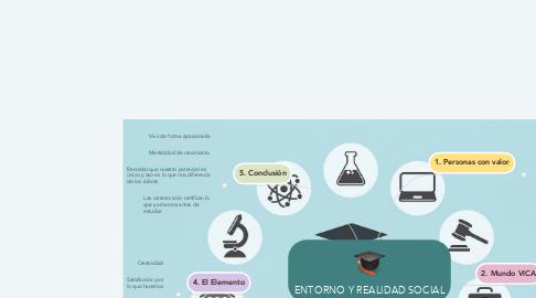 Mind Map: ENTORNO Y REALIDAD SOCIAL