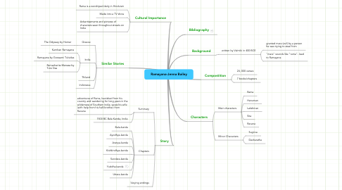 Mind Map: Ramayana-Jenna Bailey