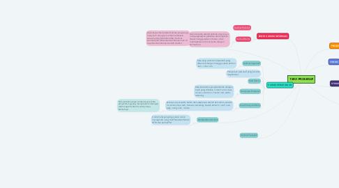 Mind Map: TEKS PROSEDUR