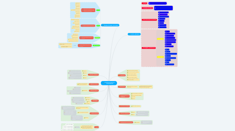Mind Map: CONCEPTOS BÁSICOS - CONTABILIDAD