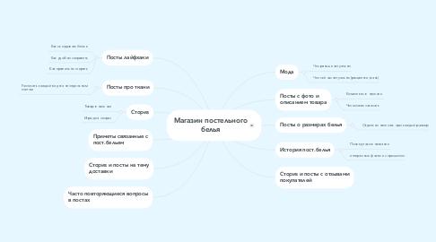 Mind Map: Магазин постельного белья