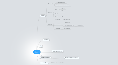 Mind Map: Recy